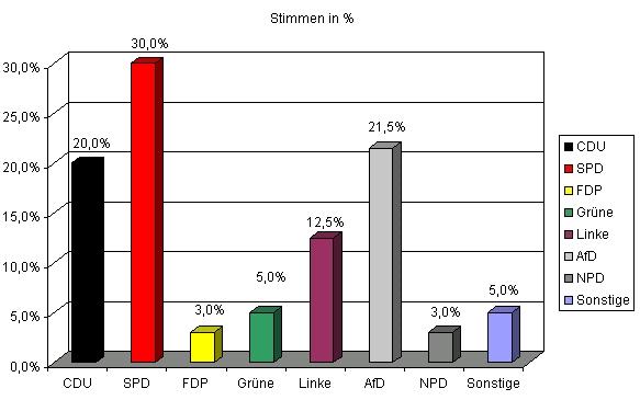 Erste Hochrechnung in Mecklenburg-Vorpommern (Quelle: ZDF)