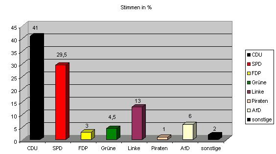 Erste Hochrechnung Saarland Wahlen
