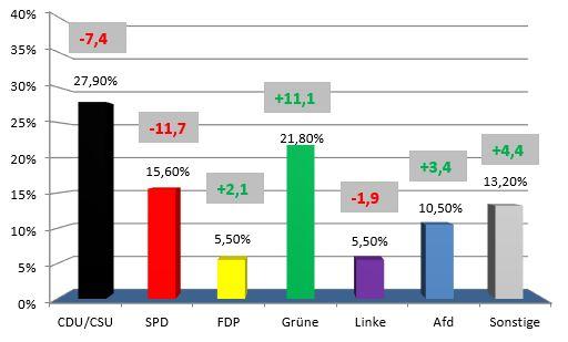 Hochrechnung Europawahl Ard